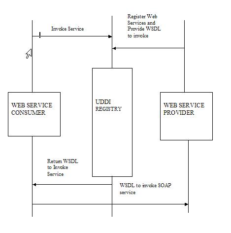 Apache Geronimo V2 2 Documentation Developing Web Services
